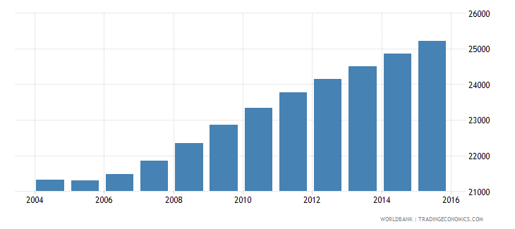sao tome and principe population ages 13 18 total wb data