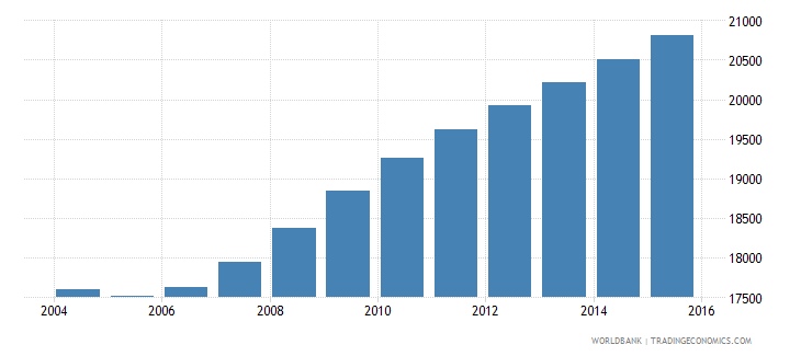 sao tome and principe population ages 14 18 total wb data