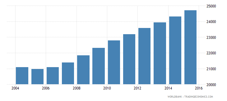 sao tome and principe population ages 14 19 total wb data