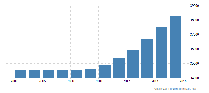 sao tome and principe population ages 15 24 total wb data