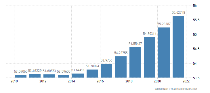 sao tome and principe population ages 15 64 percent of total wb data