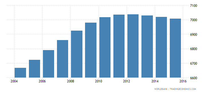 sao tome and principe population ages 3 5 male wb data
