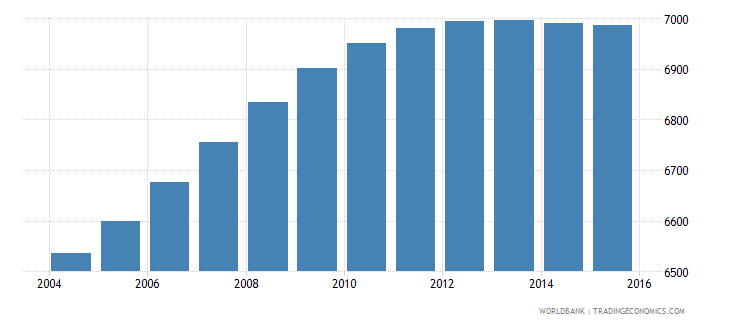 sao tome and principe population ages 4 6 male wb data