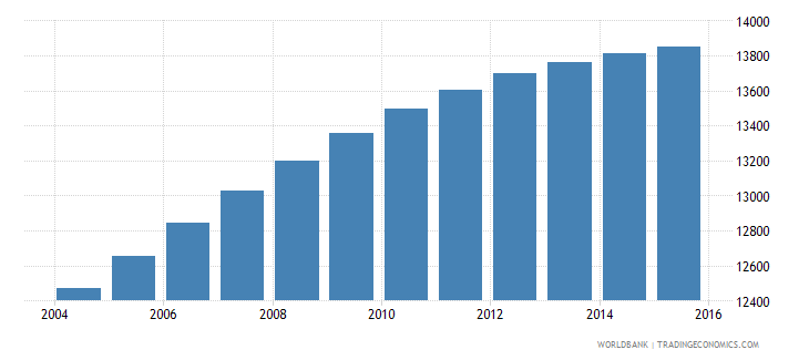 sao tome and principe population ages 5 10 male wb data