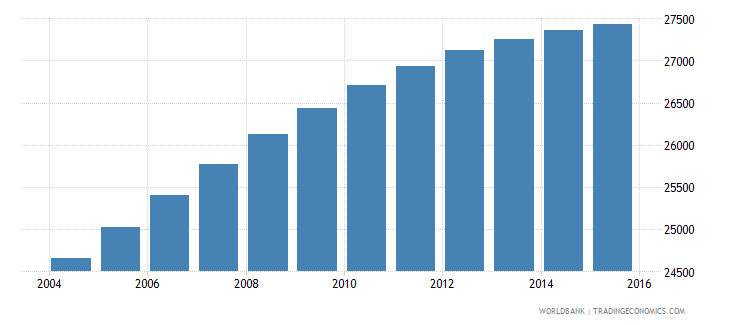 sao tome and principe population ages 5 10 total wb data