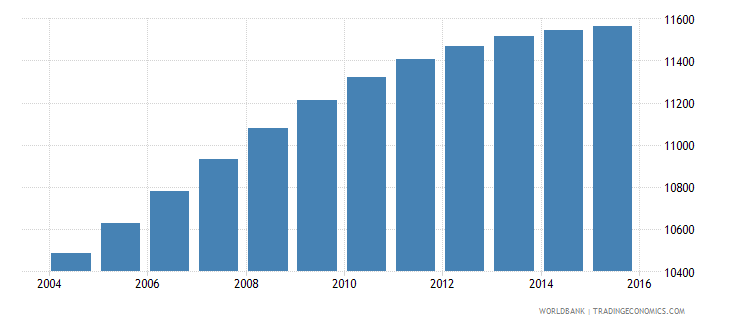 sao tome and principe population ages 5 9 male wb data