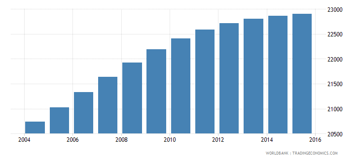 sao tome and principe population ages 5 9 total wb data