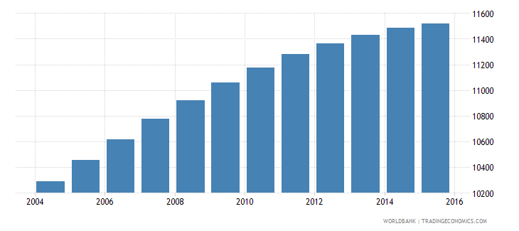 sao tome and principe population ages 6 10 male wb data