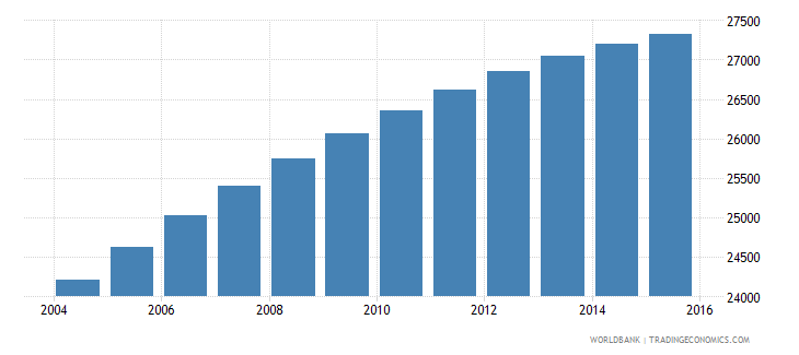 sao tome and principe population ages 6 11 total wb data
