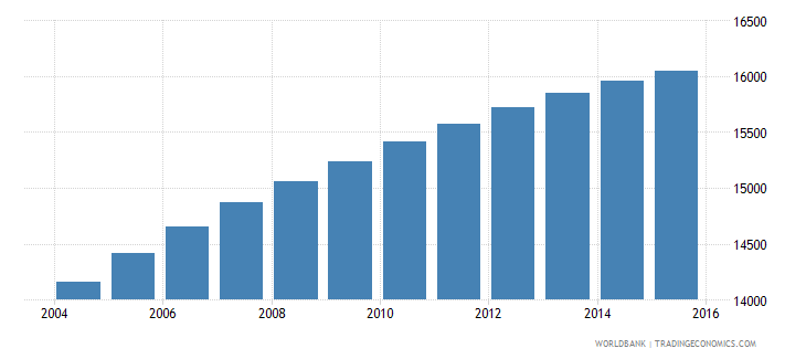 sao tome and principe population ages 6 12 male wb data