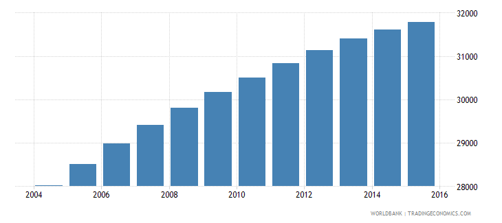 sao tome and principe population ages 6 12 total wb data