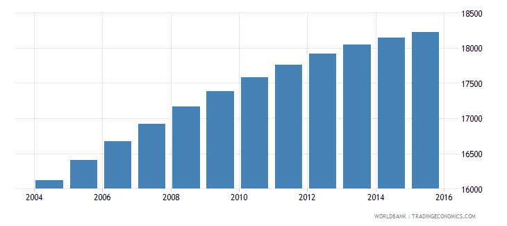 sao tome and principe population ages 7 10 total wb data