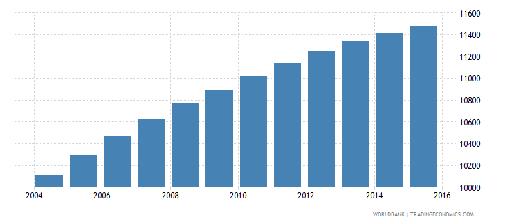 sao tome and principe population ages 7 11 male wb data