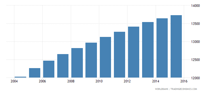 sao tome and principe population ages 7 12 male wb data