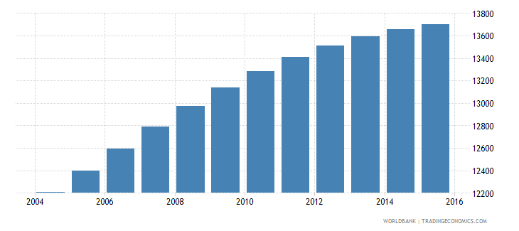 sao tome and principe population ages 7 9 total wb data