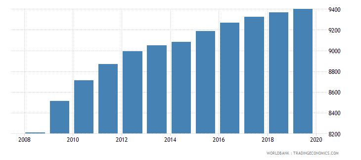 sao tome and principe population of the official age for pre primary education male number wb data