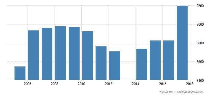 sao tome and principe population of the official age for tertiary education male number wb data