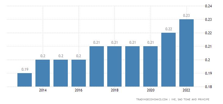 Sao Tome and Principe Population