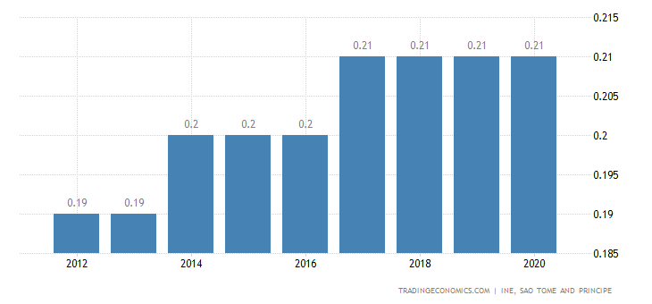 Sao Tome and Principe Population
