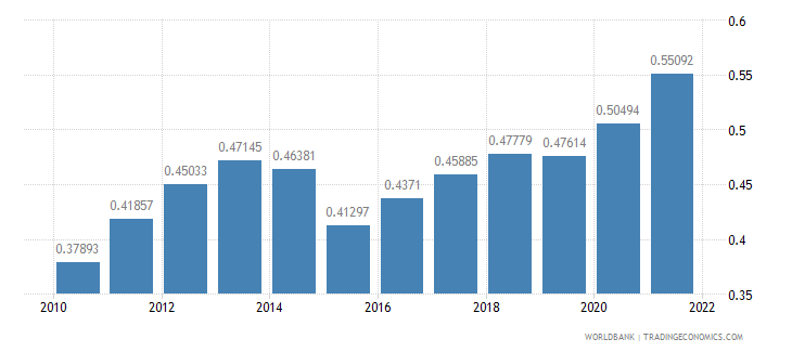 sao tome and principe ppp conversion factor gdp to market exchange rate ratio wb data