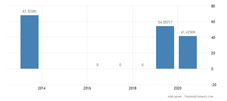 sao tome and principe present value of external debt percent of gni wb data