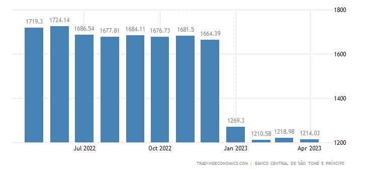 Sao Tome And Principe Private Sector Credit