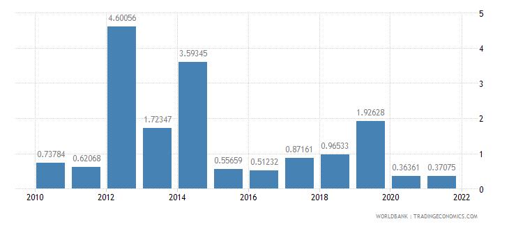 sao tome and principe public and publicly guaranteed debt service percent of gni wb data