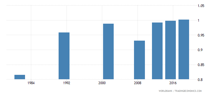 sao tome and principe ratio of young literate females to males percent ages 15 24 wb data