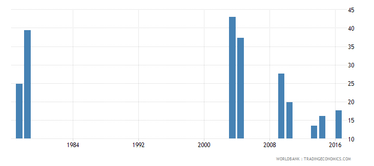 sao tome and principe repetition rate in grade 1 of lower secondary general education male percent wb data