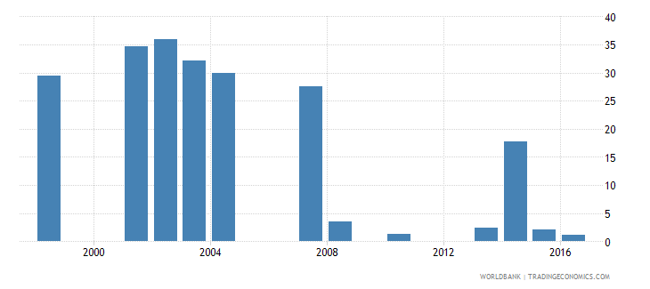 sao tome and principe repetition rate in grade 1 of primary education male percent wb data