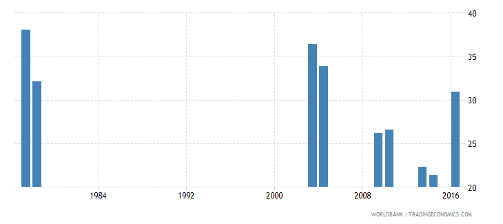sao tome and principe repetition rate in grade 2 of lower secondary general education male percent wb data
