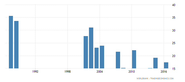 sao tome and principe repetition rate in grade 2 of primary education female percent wb data