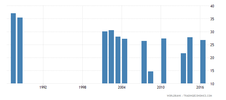 sao tome and principe repetition rate in grade 2 of primary education male percent wb data