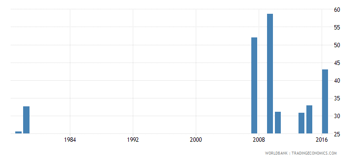 sao tome and principe repetition rate in grade 3 of lower secondary general education male percent wb data