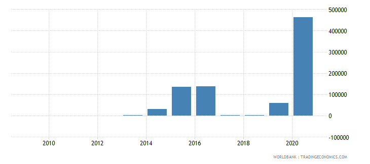 sao tome and principe royalty and license fees payments bop us dollar wb data