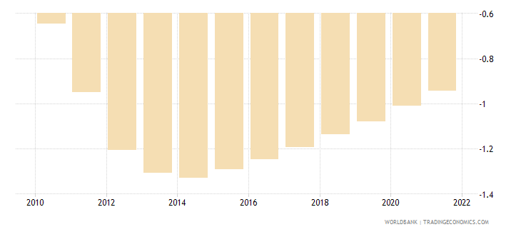 sao tome and principe rural population growth annual percent wb data