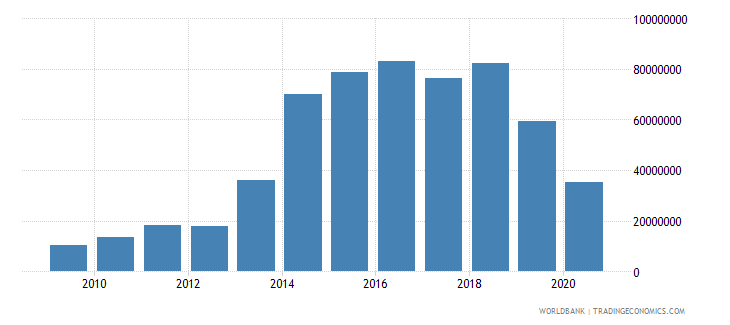 sao tome and principe service exports bop us dollar wb data