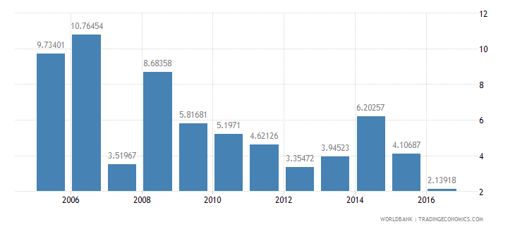 sao tome and principe services etc  value added annual percent growth wb data