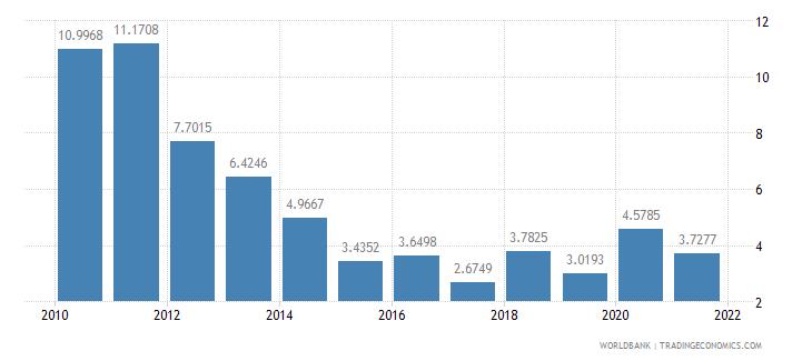 sao tome and principe short term debt percent of total external debt wb data
