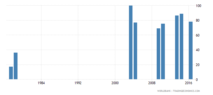 sao tome and principe survival rate to the last grade of lower secondary general education male percent wb data