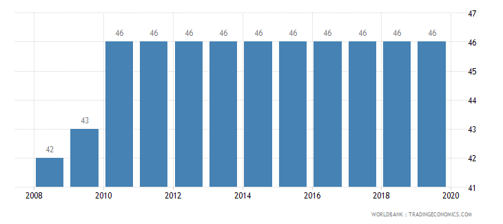 sao tome and principe tax payments number wb data