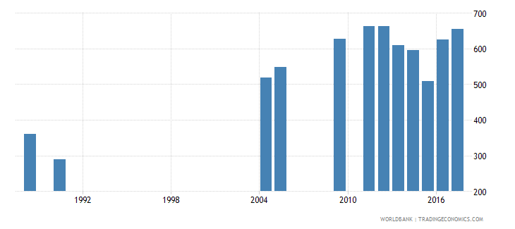 sao tome and principe teachers in primary education female number wb data