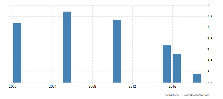sao tome and principe total alcohol consumption per capita liters of pure alcohol projected estimates 15 years of age wb data