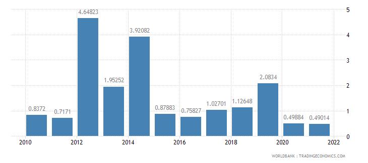 sao tome and principe total debt service percent of gni wb data