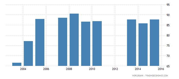 sao tome and principe total net enrolment rate lower secondary male percent wb data