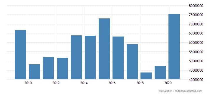 sao tome and principe total reserves minus gold us dollar wb data