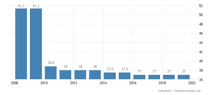 sao tome and principe total tax rate percent of profit wb data