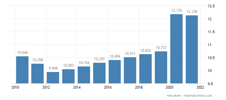 sao tome and principe unemployment male percent of male labor force wb data