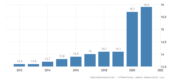 Sao Tome and Principe Unemployment Rate