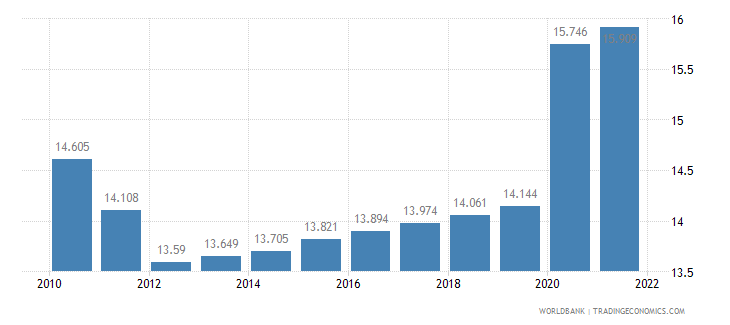 sao tome and principe unemployment total percent of total labor force wb data